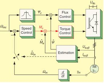 高性能电机驱动:控制技术—ne牛顿眼-电气知识交流与